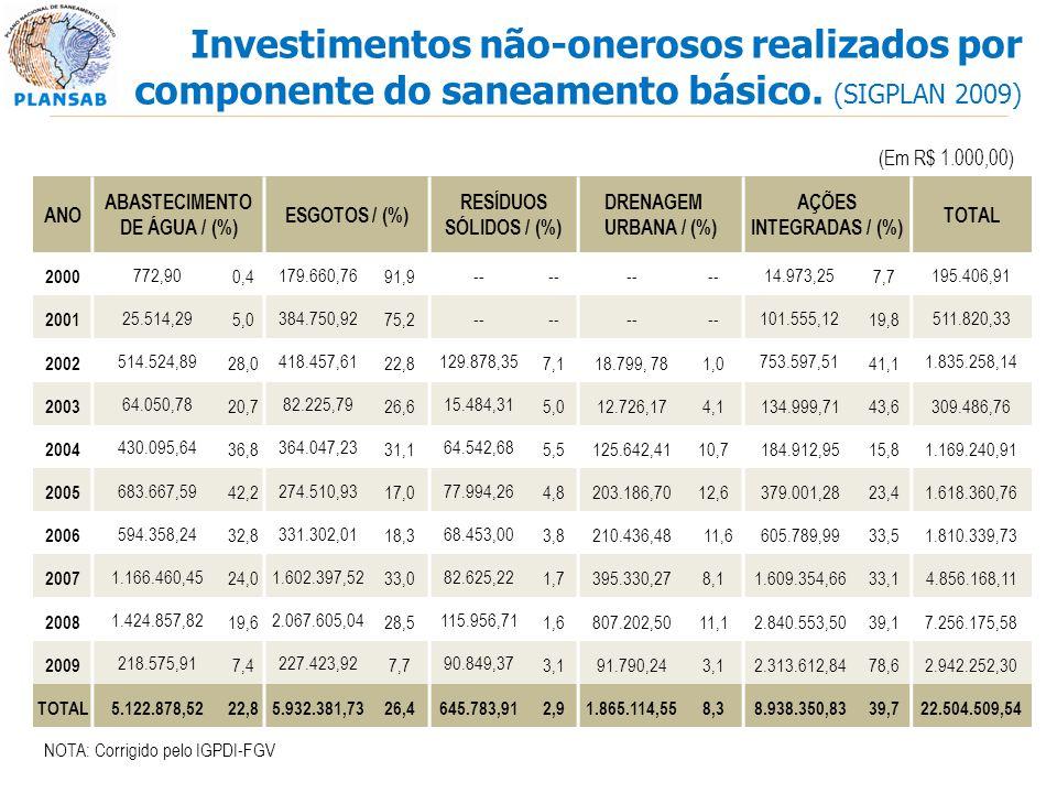 Investimentos não-onerosos realizados por componente do saneamento básico. (SIGPLAN 2009) (Em R$ 1.000,00) NOTA: Corrigido pelo IGPDI-FGV ANO ABASTECI