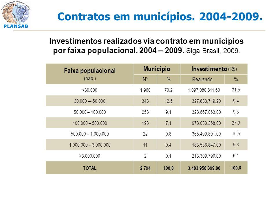 Contratos em municípios. 2004-2009. Faixa populacional (hab.) MunicípioInvestimento (R$) Nº%Realizado% <30.0001.96070,2 1.097.080.811,6031,5 30.000 -–