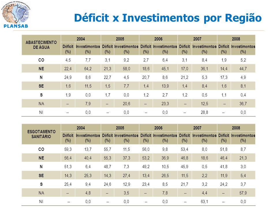 Déficit x Investimentos por Região ABASTECIMENTO DE ÁGUA 20042005200620072008 Déficit (%) Investimentos (%) Déficit (%) Investimentos (%) Déficit (%)