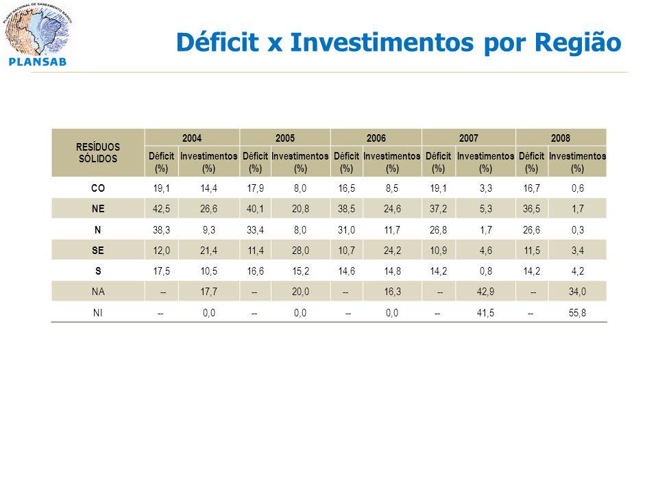 Déficit x Investimentos por Região RESÍDUOS SÓLIDOS 20042005200620072008 Déficit (%) Investimentos (%) Déficit (%) Investimentos (%) Déficit (%) Inves