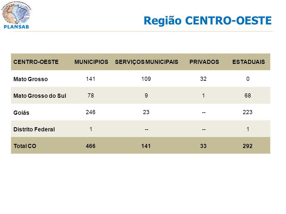 CENTRO-OESTEMUNICIPIOSSERVIÇOS MUNICIPAISPRIVADOSESTADUAIS Mato Grosso 141109320 Mato Grosso do Sul 789168 Goiás 24623--223 Distrito Federal 1-- 1 Tot