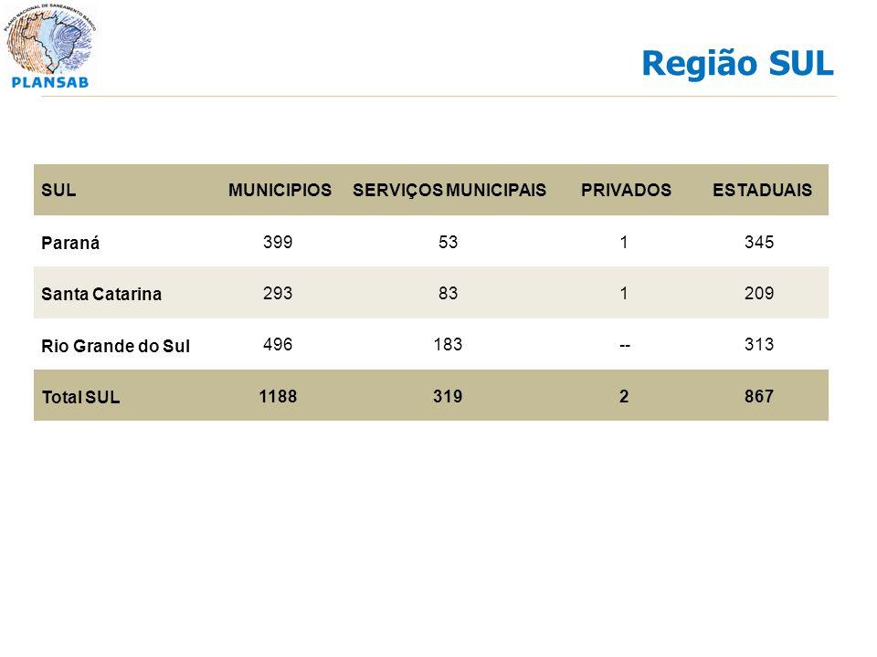 SULMUNICIPIOSSERVIÇOS MUNICIPAISPRIVADOSESTADUAIS Paraná 399531345 Santa Catarina 293831209 Rio Grande do Sul 496183--313 Total SUL 11883192867 Região