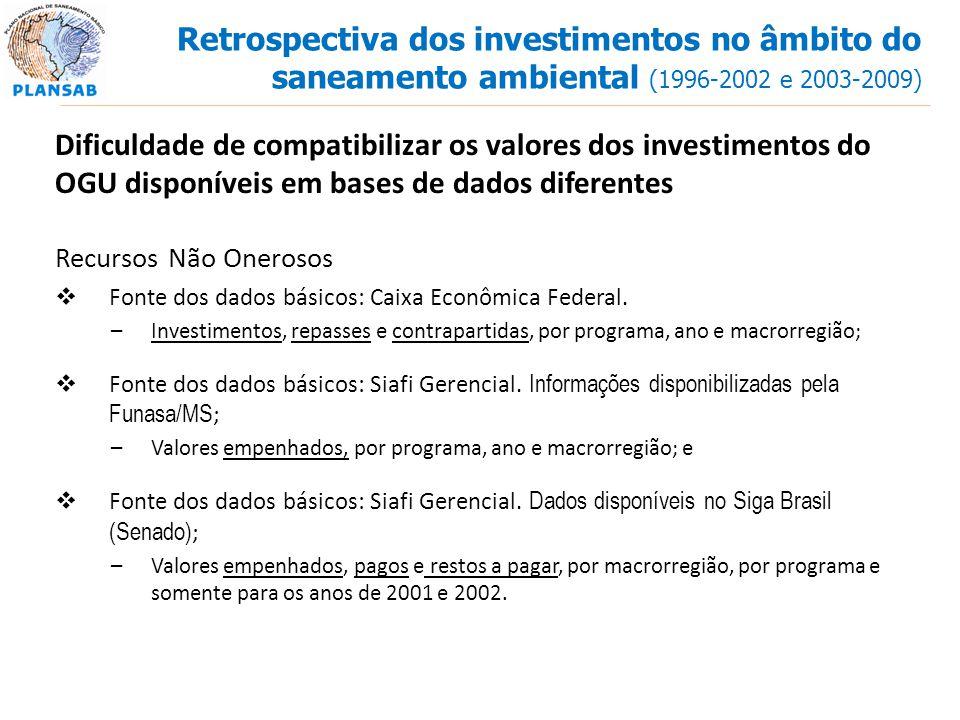 Dificuldade de compatibilizar os valores dos investimentos do OGU disponíveis em bases de dados diferentes Recursos Não Onerosos Fonte dos dados básic