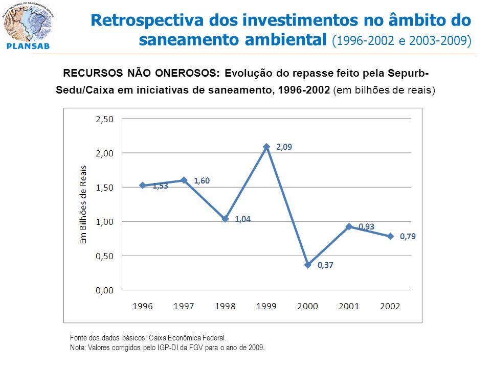RECURSOS NÃO ONEROSOS: Evolução do repasse feito pela Sepurb- Sedu/Caixa em iniciativas de saneamento, 1996-2002 (em bilhões de reais) Fonte dos dados