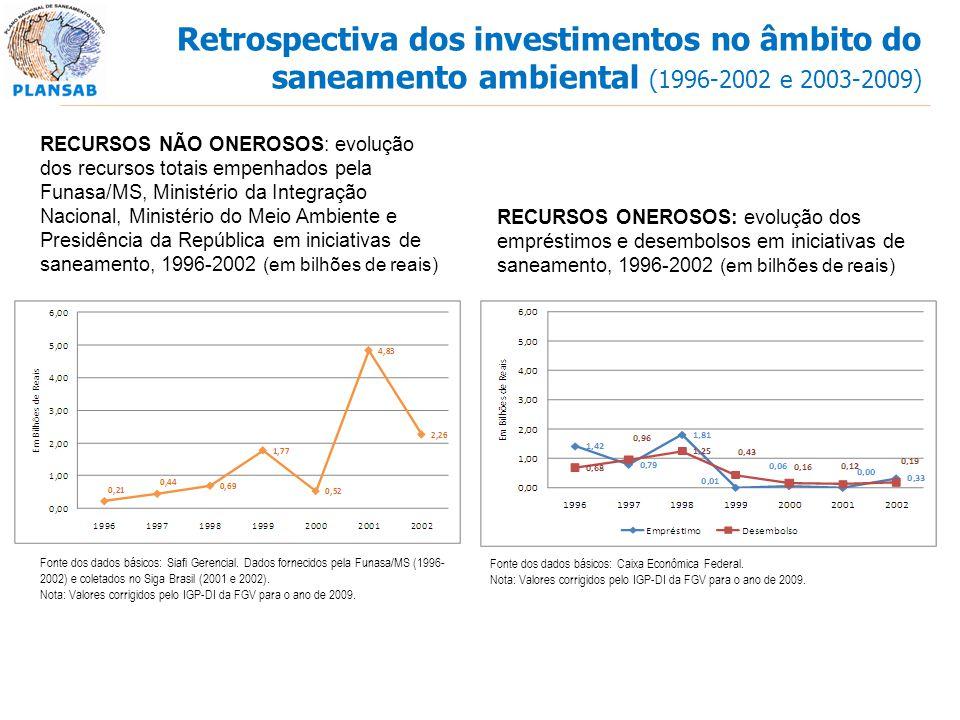RECURSOS NÃO ONEROSOS: evolução dos recursos totais empenhados pela Funasa/MS, Ministério da Integração Nacional, Ministério do Meio Ambiente e Presid