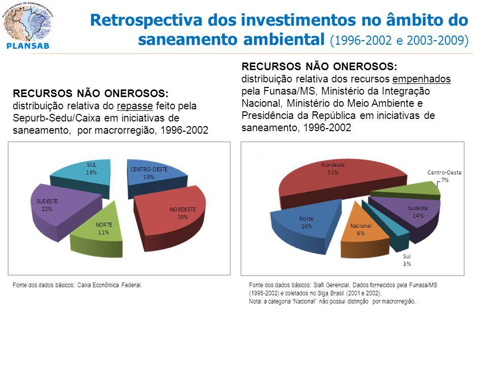 Fonte dos dados básicos: Caixa Econômica Federal. RECURSOS NÃO ONEROSOS: distribuição relativa do repasse feito pela Sepurb-Sedu/Caixa em iniciativas