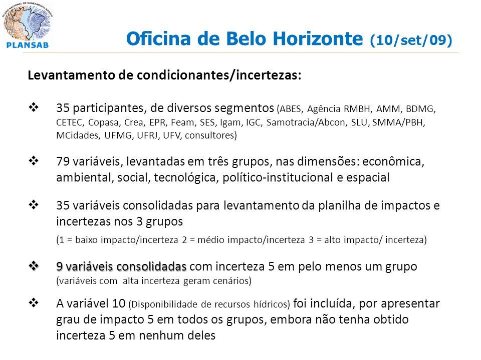 Oficina de Belo Horizonte (10/set/09) Levantamento de condicionantes/incertezas: 35 participantes, de diversos segmentos (ABES, Agência RMBH, AMM, BDM