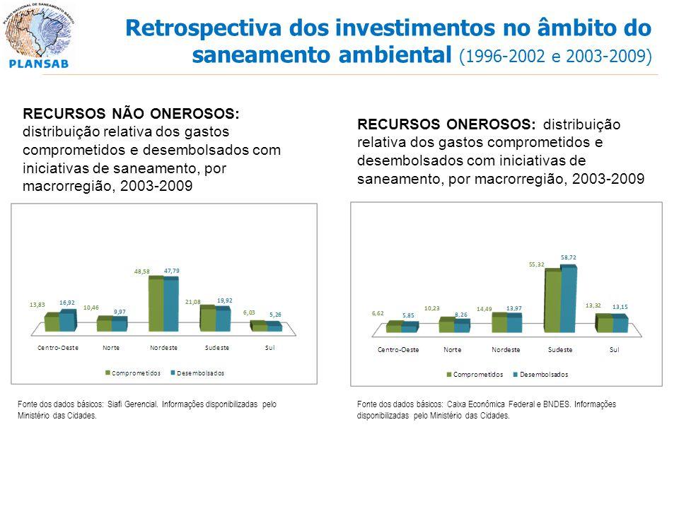 RECURSOS NÃO ONEROSOS: distribuição relativa dos gastos comprometidos e desembolsados com iniciativas de saneamento, por macrorregião, 2003-2009 RECUR