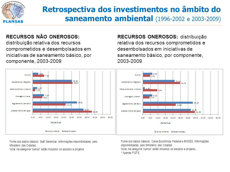 RECURSOS NÃO ONEROSOS: distribuição relativa dos recursos comprometidos e desembolsados em iniciativas de saneamento básico, por componente, 2003-2009