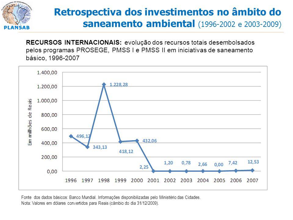 Fonte dos dados básicos: Banco Mundial. Informações disponibilizadas pelo Ministério das Cidades. Nota: Valores em dólares convertidos para Reais (câm