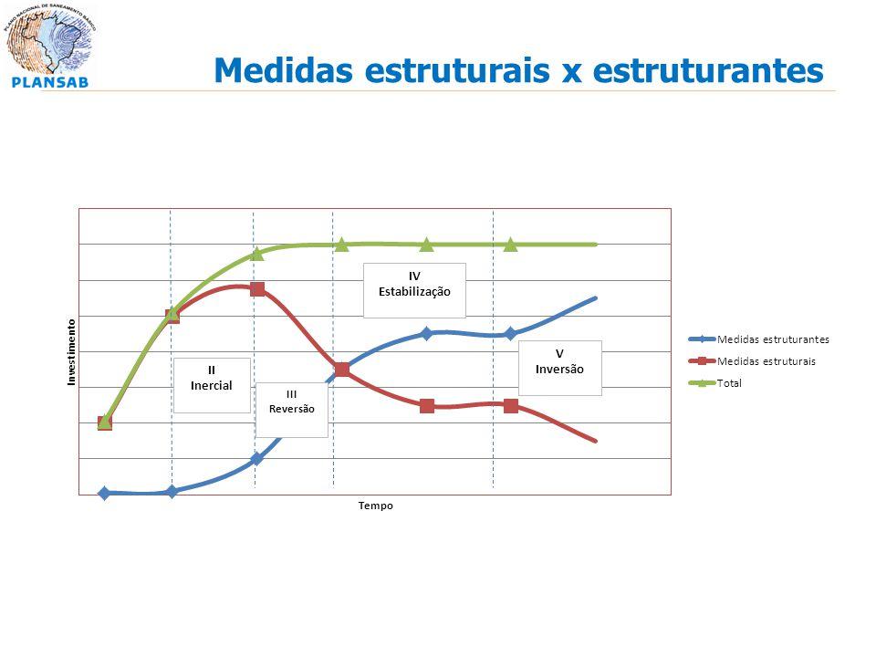 Medidas estruturais x estruturantes