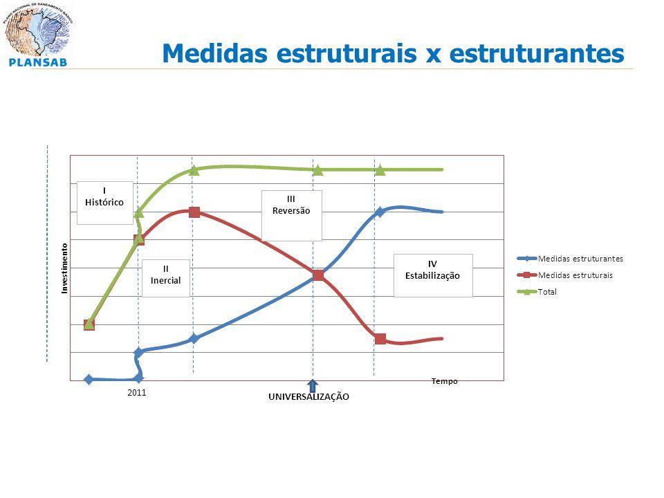I Histórico 2011 UNIVERSALIZAÇÃO