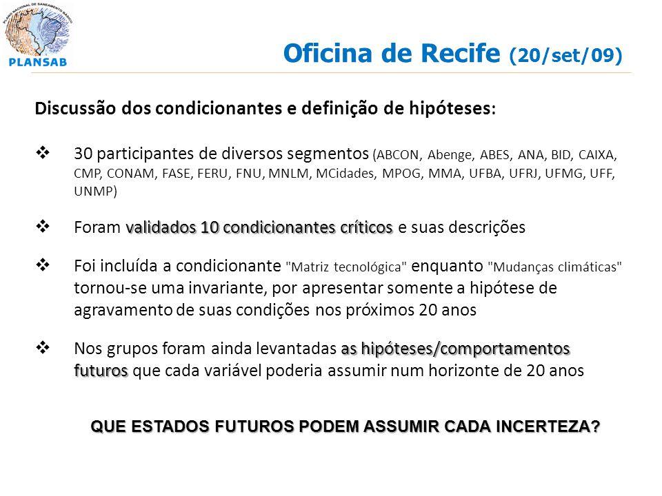 Oficina de Recife (20/set/09) Discussão dos condicionantes e definição de hipóteses : 30 participantes de diversos segmentos (ABCON, Abenge, ABES, ANA