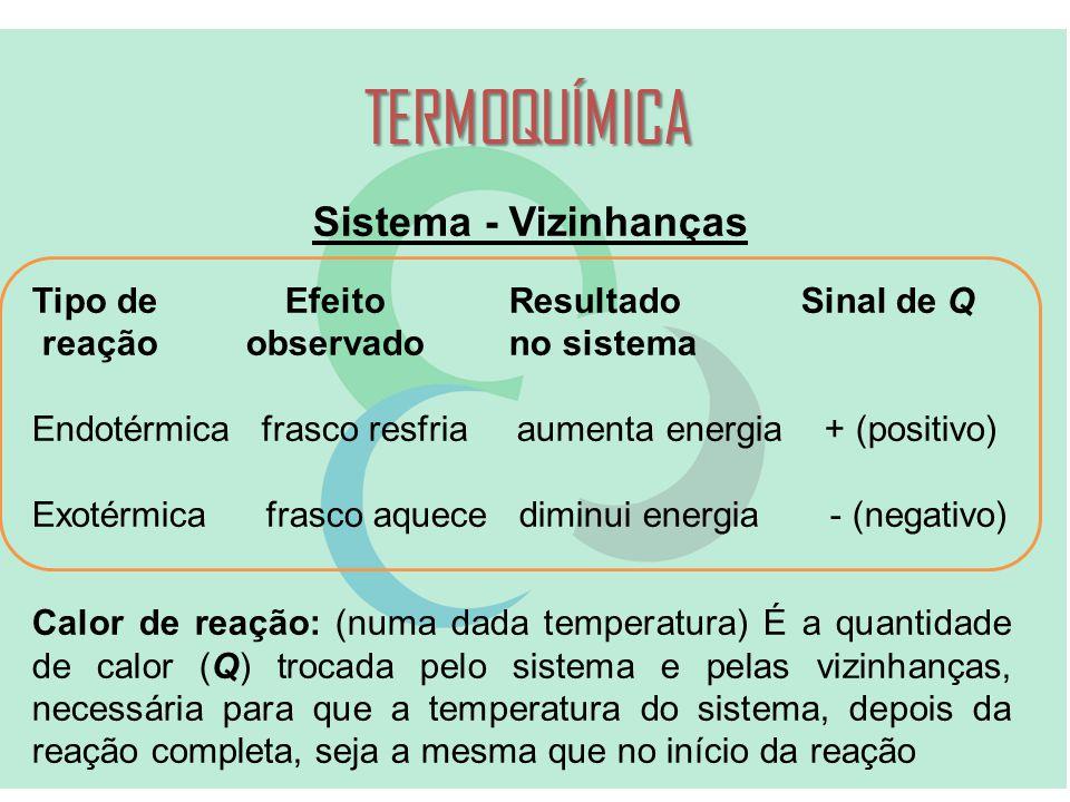 TERMOQUÍMICA Sistema - Vizinhanças Tipo de Efeito Resultado Sinal de Q reaçãoobservado no sistema Endotérmica frasco resfria aumenta energia + (positivo) Exotérmica frasco aquece diminui energia - (negativo) Calor de reação: (numa dada temperatura) É a quantidade de calor (Q) trocada pelo sistema e pelas vizinhanças, necessária para que a temperatura do sistema, depois da reação completa, seja a mesma que no início da reação