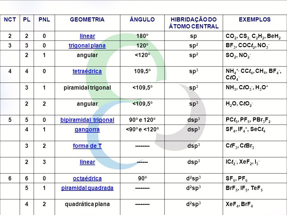NCTPLPNLGEOMETRIAÂNGULOHIBRIDAÇÃO DO ÁTOMO CENTRAL EXEMPLOS 220linear180ºspCO 2, CS 2, C 2 H 2, BeH 2 330trigonal plana120ºsp 2 BF 3, COC l 2, NO 3 -