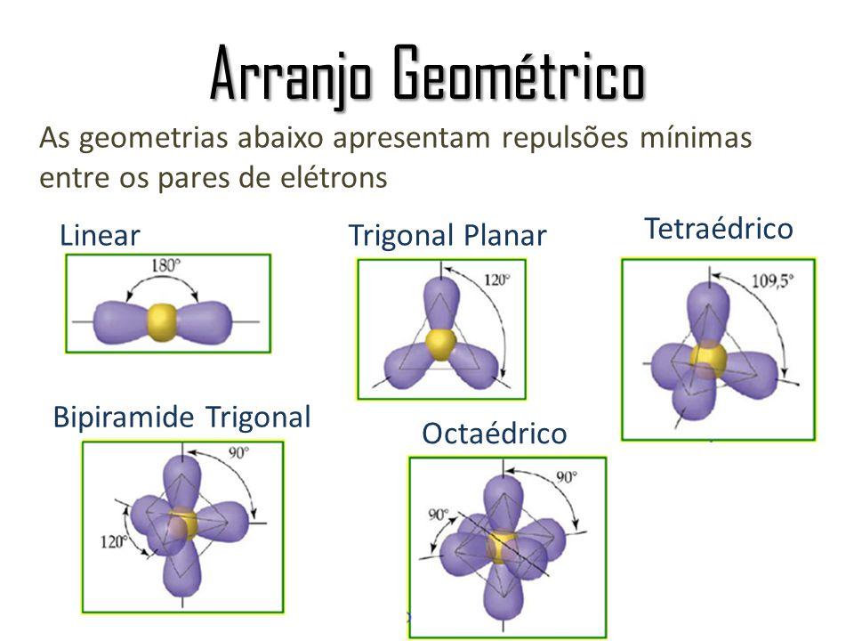Arranjo Geométrico LinearTrigonal Planar Tetraédrico Bipiramide Trigonal Octaédrico As geometrias abaixo apresentam repulsões mínimas entre os pares d