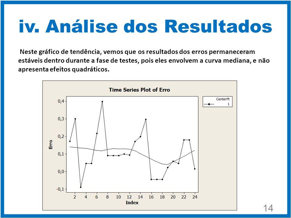 14 Neste gráfico de tendência, vemos que os resultados dos erros permaneceram estáveis dentro durante a fase de testes, pois eles envolvem a curva mediana, e não apresenta efeitos quadráticos.
