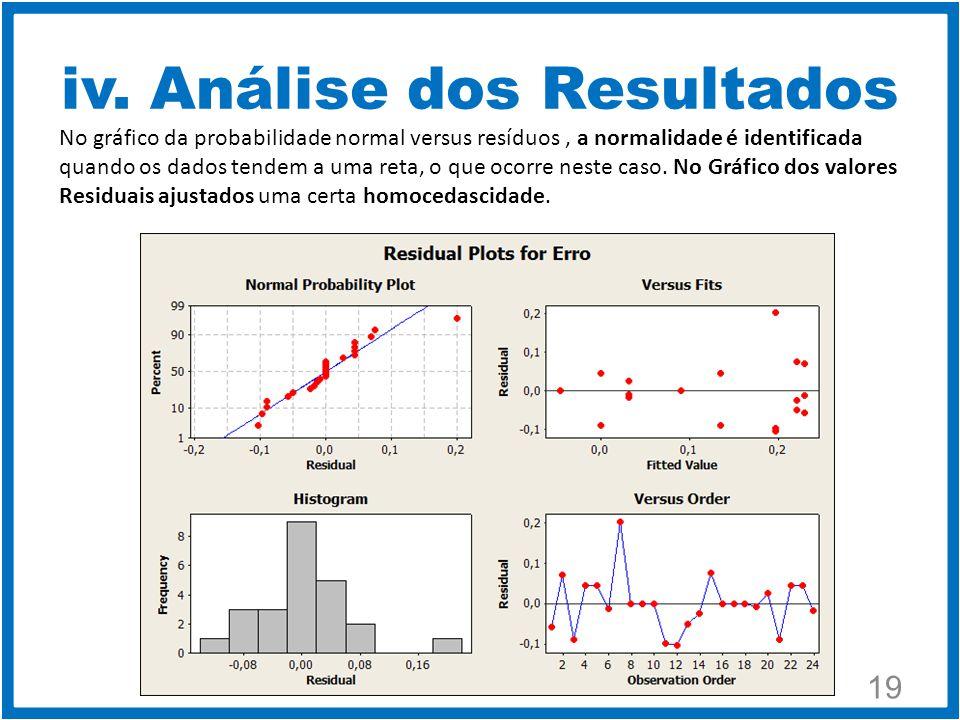 19 No gráfico da probabilidade normal versus resíduos, a normalidade é identificada quando os dados tendem a uma reta, o que ocorre neste caso.
