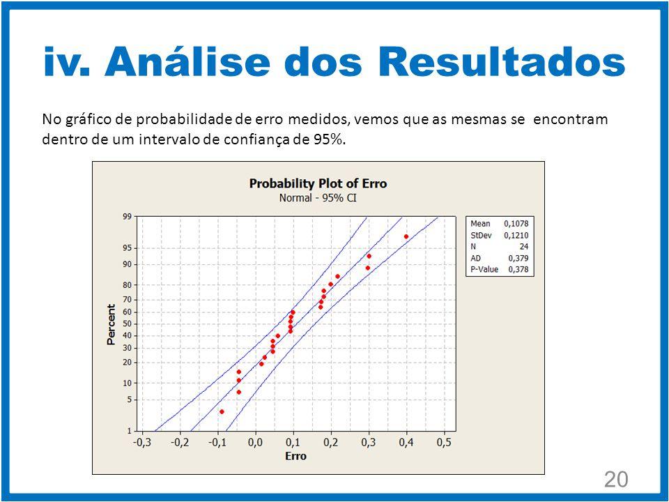 20 No gráfico de probabilidade de erro medidos, vemos que as mesmas se encontram dentro de um intervalo de confiança de 95%.