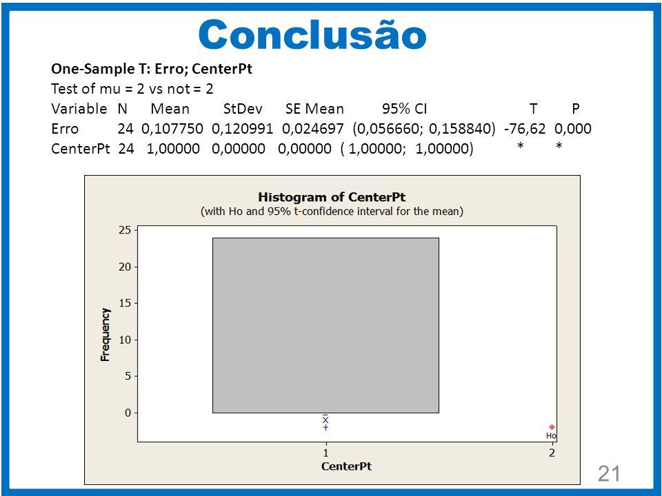 Conclusão 22 Conforme gráfico abaixo, vemos que este gráfico representa o Contorno do Erro de segunda ordem, com as condições abaixo: