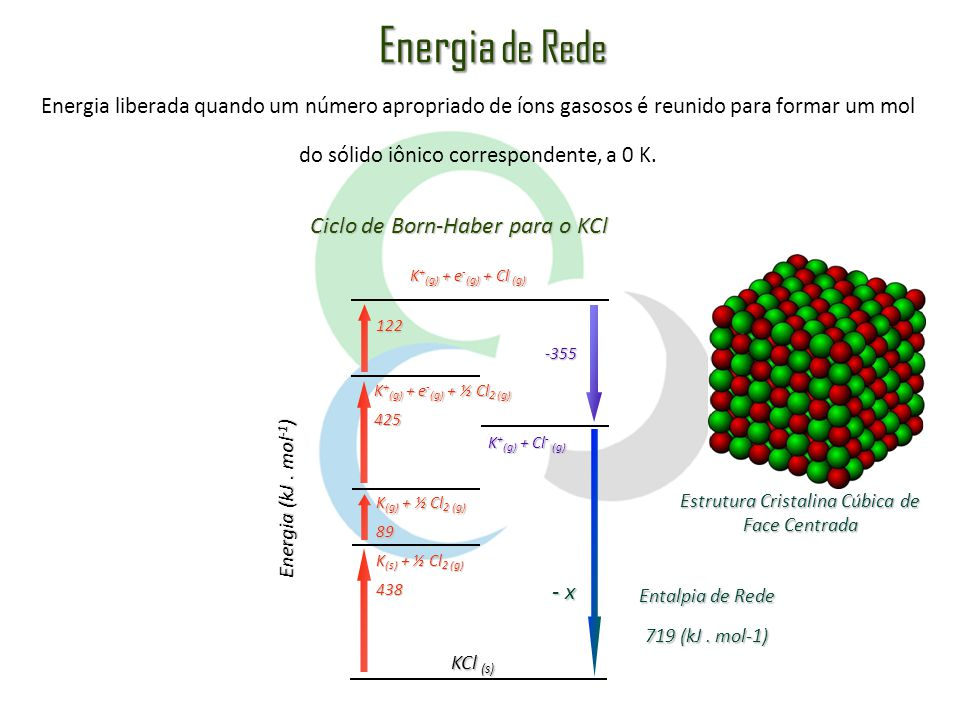 Para um par de íons, a energia é dada pela equação: Z + Z - e 2 4 o r E = e = carga do elétron (1,60.10 -19 C) o = constante dielétrica do vácuo (8,85.10 -12 C 2 J -1 m -1 ) r = separação entre os íons Para um mol de um composto iônico, a energia de rede é dada pela equação: N A Z + Z - e 2 4 o r E r = (1-1/n) A = constante de Madelung N = constante de Avogadro n = expoente de Born Célula unitária em um cristal de NaCl Eq.