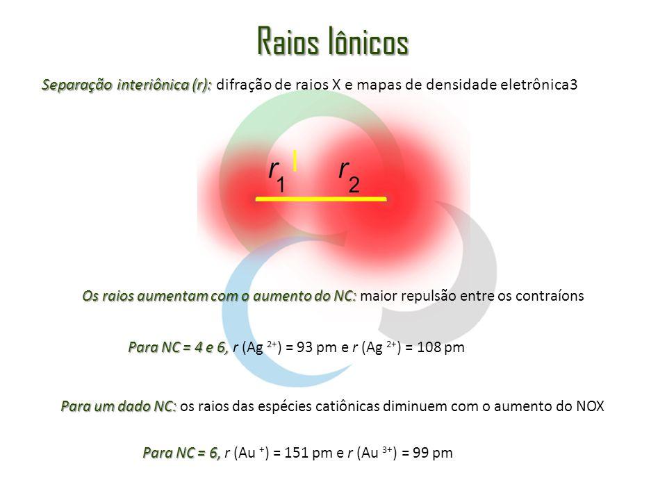Íon Número de Coordenação Raio iônico(pm) Ca 2+ 6114 Na + 6116 Mg 2+ 471 Cs + 6181 Zn 2+ 474 Al 3+ 453 Ti 2+ 6100 S 2- 6170 I-I- 6206 Br - 6182 Cl - 6167 F-F- 6119 O 2- 6126 O 2- 4124 Alguns valores de raios iônicos Energia de Rede da Fluorita (CaF 2 ): Ciclo de Born-HaberEquação de Born-Landé -2635 kJ mol -1 -2520 kJ mol -1