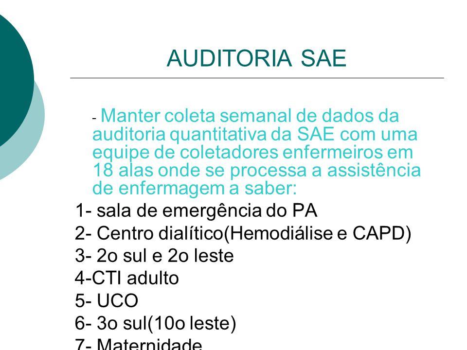 AUDITORIA SAE - Manter coleta semanal de dados da auditoria quantitativa da SAE com uma equipe de coletadores enfermeiros em 18 alas onde se processa a assistência de enfermagem a saber: 1- sala de emergência do PA 2- Centro dialítico(Hemodiálise e CAPD) 3- 2o sul e 2o leste 4-CTI adulto 5- UCO 6- 3o sul(10o leste) 7- Maternidade
