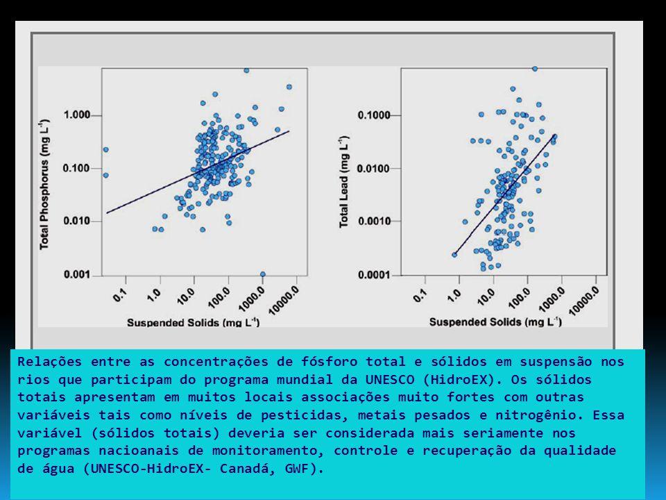 Relações entre as concentrações de fósforo total e sólidos em suspensão nos rios que participam do programa mundial da UNESCO (HidroEX). Os sólidos to