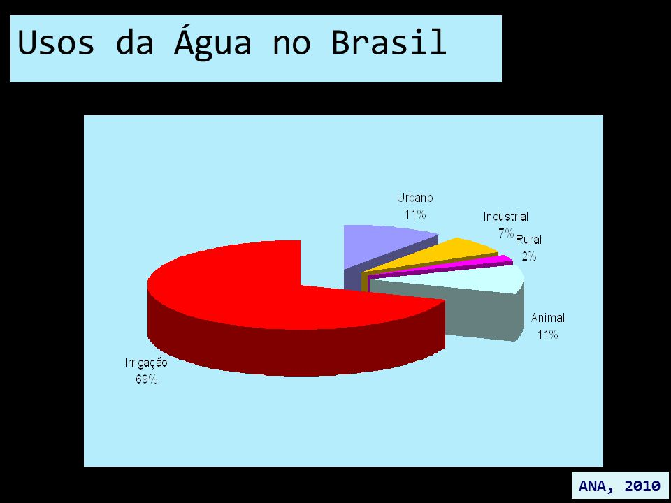 Usos da Água no Brasil ANA, 2010