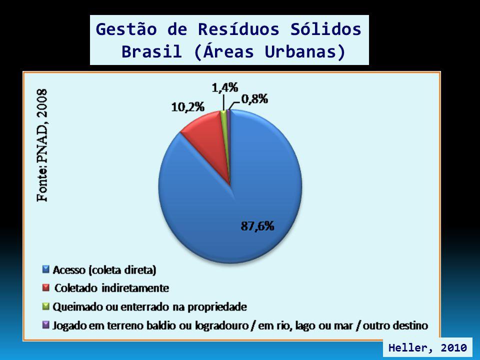 Gestão de Resíduos Sólidos Brasil (Áreas Urbanas) Heller, 2010