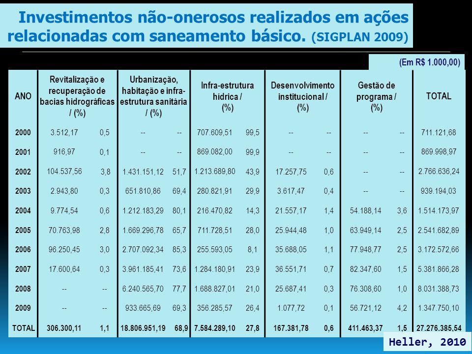 (Em R$ 1.000,00) ANO Revitalização e recuperação de bacias hidrográficas / (%) Urbanização, habitação e infra- estrutura sanitária / (%) Infra-estrutu