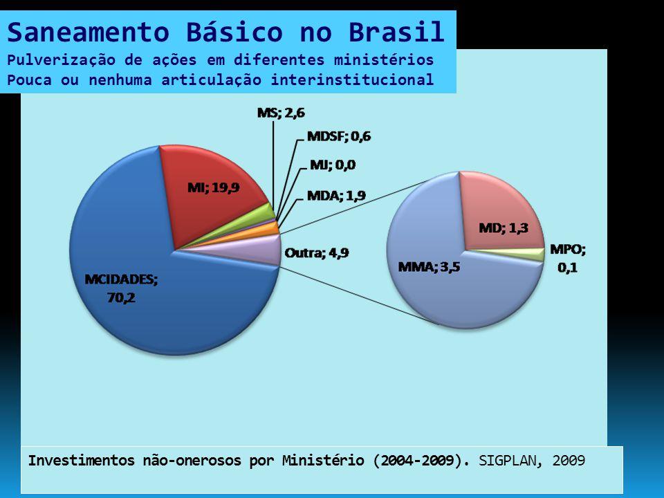 Investimentos não-onerosos por Ministério (2004-2009). SIGPLAN, 2009 Saneamento Básico no Brasil Pulverização de ações em diferentes ministérios Pouca