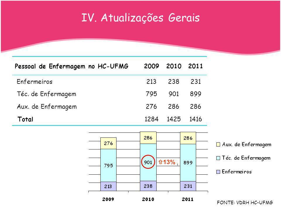 IV. Atualizações Gerais Pessoal de Enfermagem no HC-UFMG200920102011 Enfermeiros213238231 Téc. de Enfermagem795901899 Aux. de Enfermagem276286 Total12