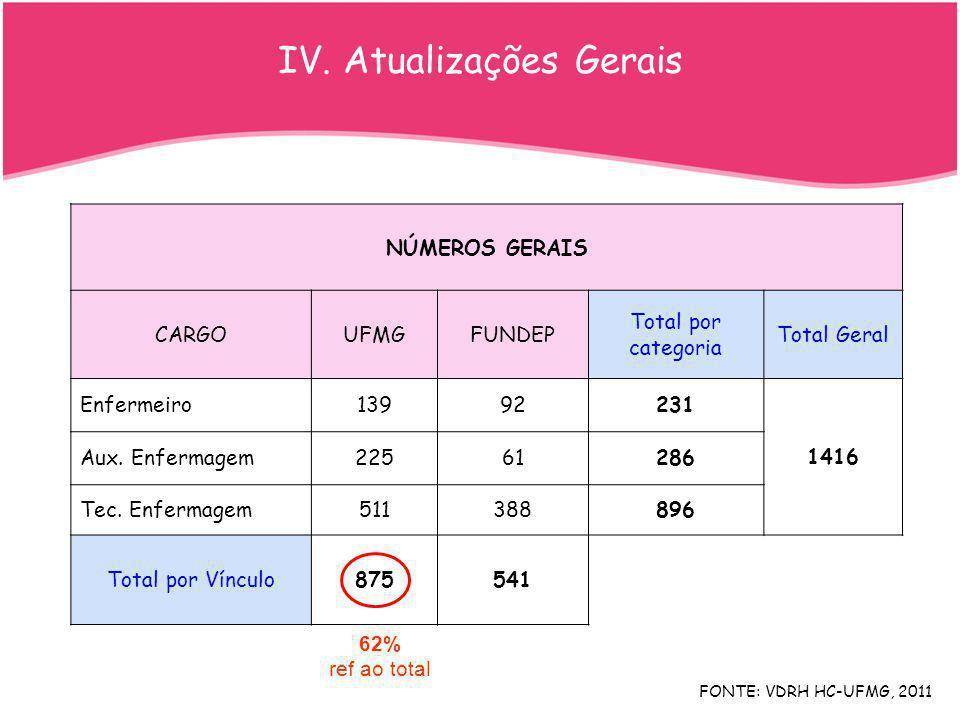 FONTE: VDRH HC-UFMG, 2011 12% NÚMEROS GERAIS CARGOUFMGFUNDEP Total por categoria Total Geral Enfermeiro13992231 1416 Aux. Enfermagem22561286 Tec. Enfe