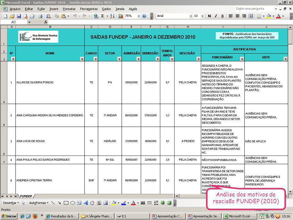 Análise dos motivos de rescisão FUNDEP (2010)