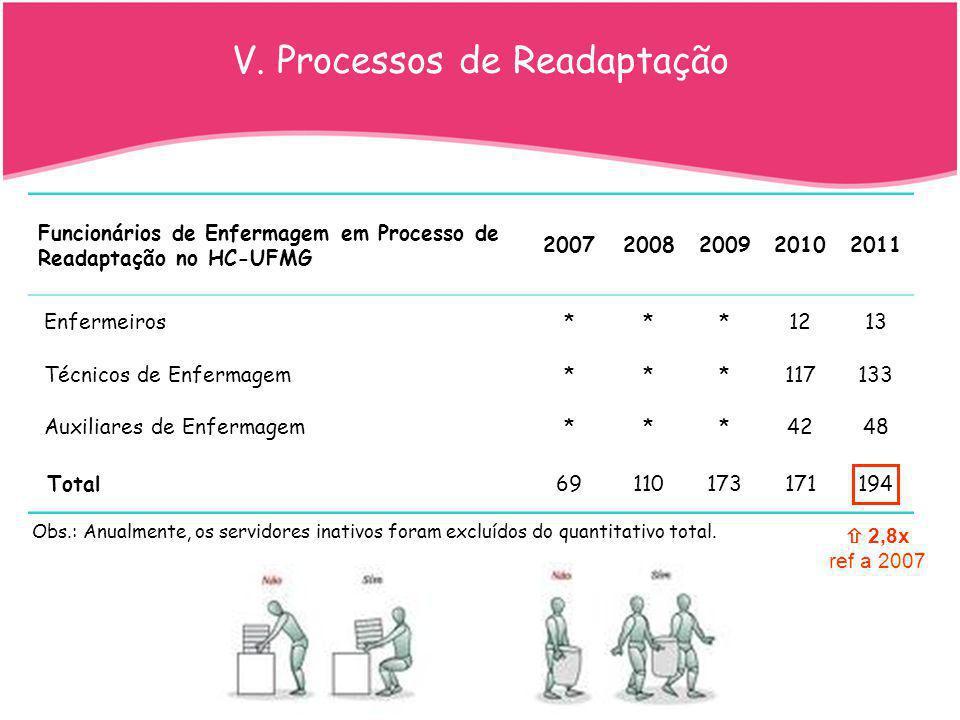 V. Processos de Readaptação Funcionários de Enfermagem em Processo de Readaptação no HC-UFMG 20072008200920102011 Enfermeiros***1213 Técnicos de Enfer