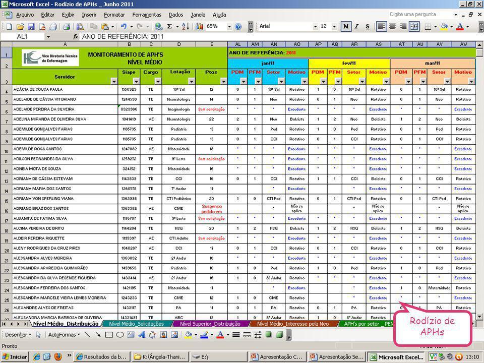 CTA Recursos Humanos - VDTE HC/UFMG Rodízio de APHs
