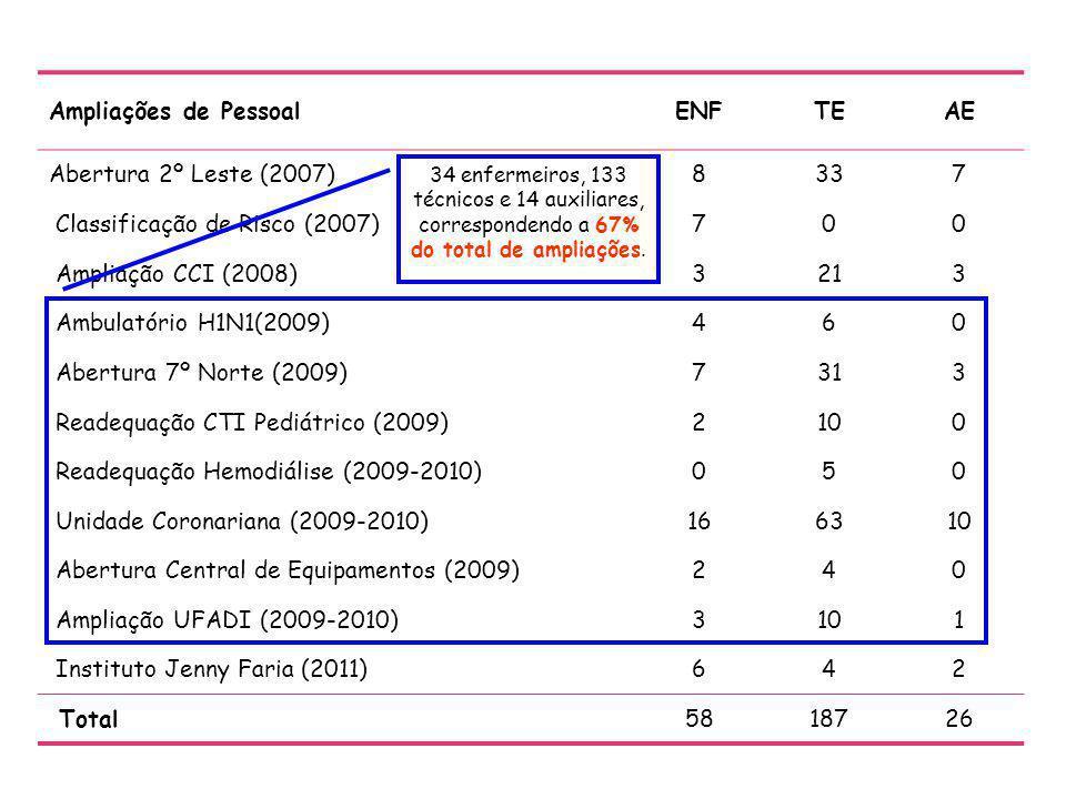 Ampliações de PessoalENFTEAE Abertura 2º Leste (2007)8337 Classificação de Risco (2007)700 Ampliação CCI (2008)3213 Ambulatório H1N1(2009)460 Abertura