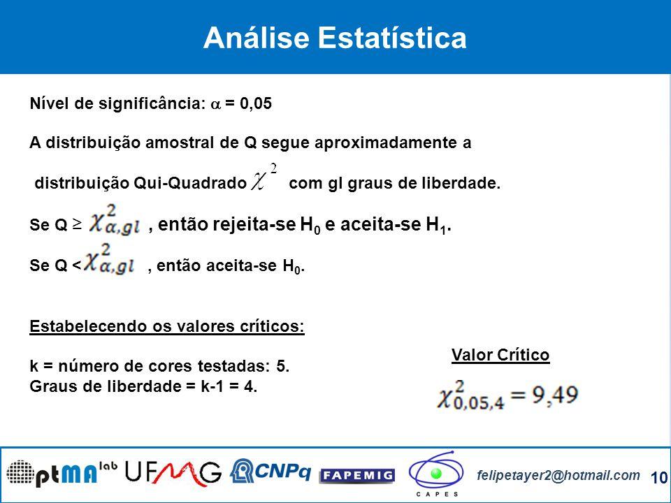 10 felipetayer2@hotmail.com Análise Estatística Nível de significância: = 0,05 A distribuição amostral de Q segue aproximadamente a distribuição Qui-Q