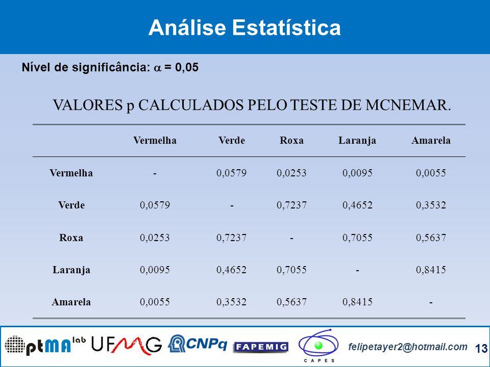 13 felipetayer2@hotmail.com Análise Estatística VALORES p CALCULADOS PELO TESTE DE MCNEMAR. VermelhaVerdeRoxaLaranjaAmarela Vermelha-0,05790,02530,009