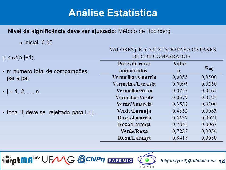 14 felipetayer2@hotmail.com Análise Estatística Nível de significância deve ser ajustado: Método de Hochberg. p j /(n-j+1), n: número total de compara
