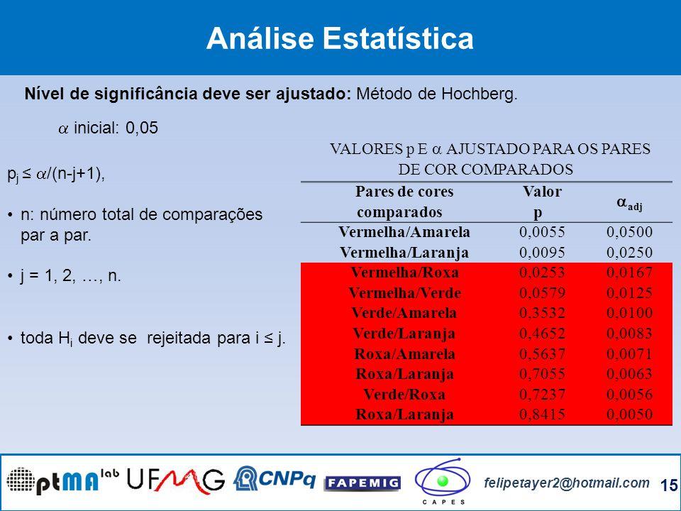 15 felipetayer2@hotmail.com Análise Estatística Nível de significância deve ser ajustado: Método de Hochberg. p j /(n-j+1), n: número total de compara