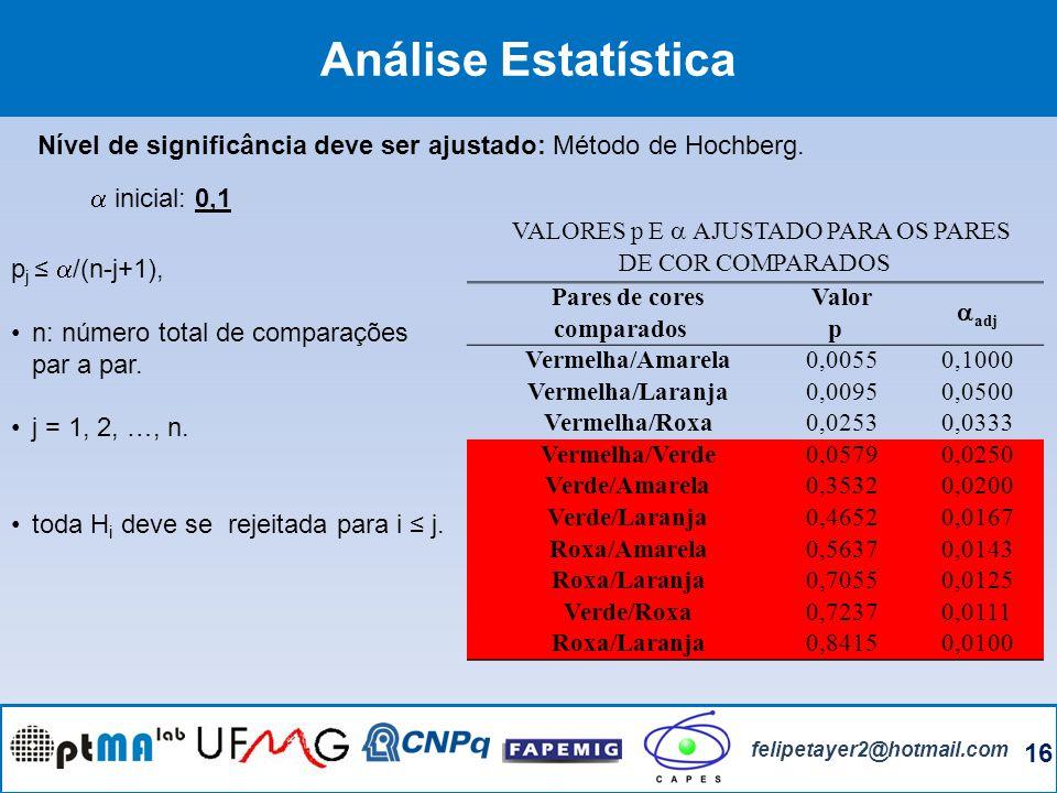 16 felipetayer2@hotmail.com Análise Estatística Nível de significância deve ser ajustado: Método de Hochberg. p j /(n-j+1), n: número total de compara