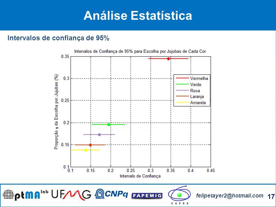 17 felipetayer2@hotmail.com Análise Estatística Intervalos de confiança de 95%