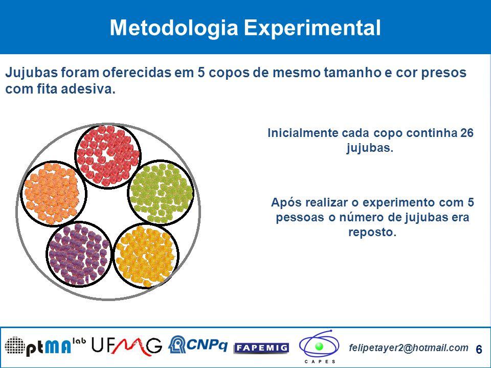 6 felipetayer2@hotmail.com Metodologia Experimental Jujubas foram oferecidas em 5 copos de mesmo tamanho e cor presos com fita adesiva. Inicialmente c