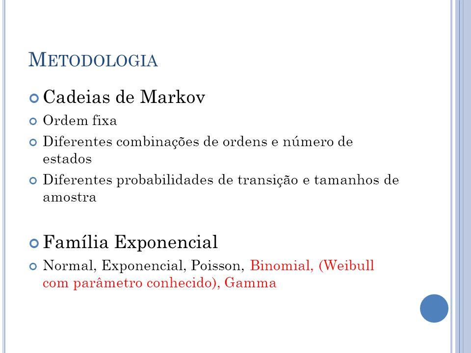 M ETODOLOGIA Cadeias de Markov Ordem fixa Diferentes combinações de ordens e número de estados Diferentes probabilidades de transição e tamanhos de amostra Família Exponencial Normal, Exponencial, Poisson, Binomial, (Weibull com parâmetro conhecido), Gamma