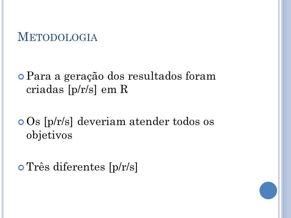 M ETODOLOGIA Para a geração dos resultados foram criadas [p/r/s] em R Os [p/r/s] deveriam atender todos os objetivos Três diferentes [p/r/s]