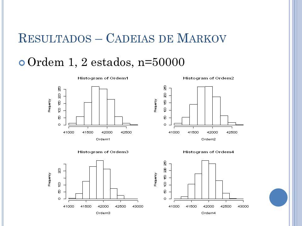 R ESULTADOS – C ADEIAS DE M ARKOV Ordem 1, 2 estados, n=50000