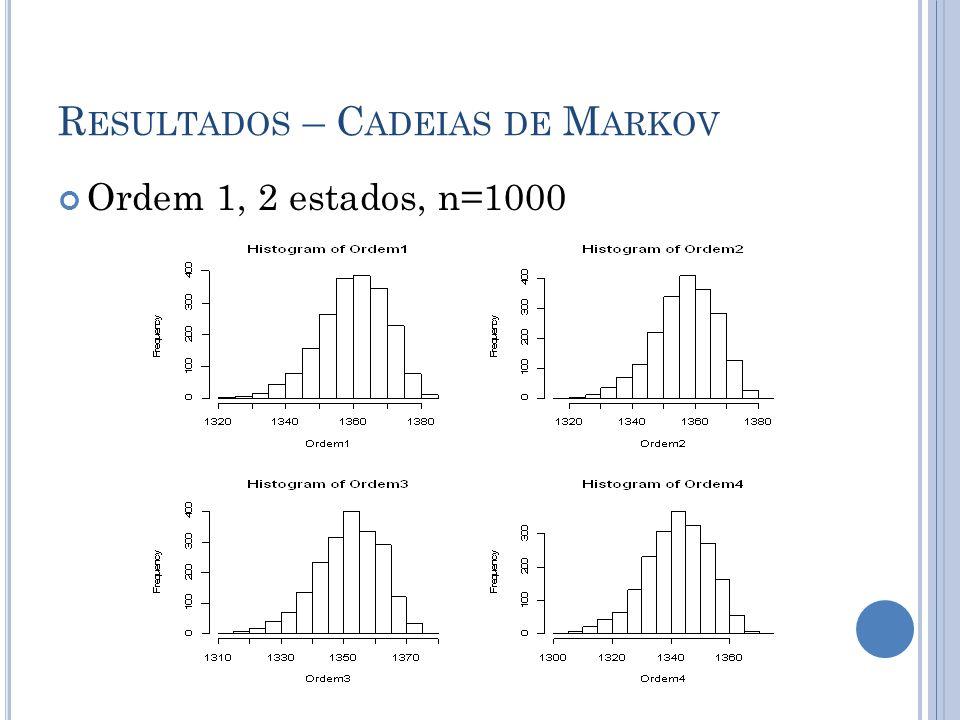 R ESULTADOS – C ADEIAS DE M ARKOV Ordem 1, 2 estados, n=1000