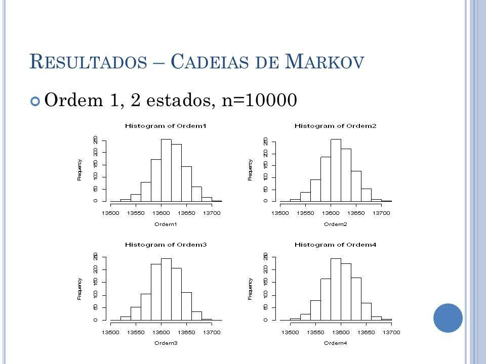 R ESULTADOS – C ADEIAS DE M ARKOV Ordem 1, 2 estados, n=10000
